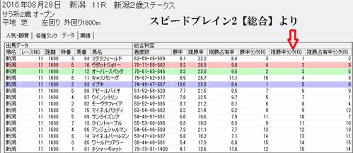 スピードブレイン2【総合】0828新潟2歳S
