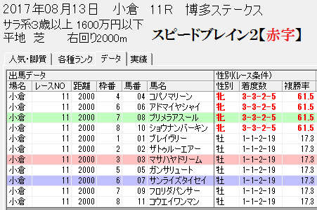 スピードブレイン2性別0813小倉11R博多S