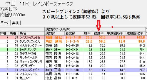 加藤征弘調教師の中山芝2000m実績