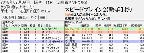 スピードブレイン2【騎手】0909阪神芝1200m