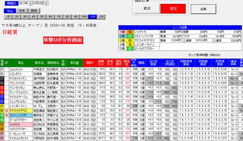 単撃ロボ0325日経賞の分析画面