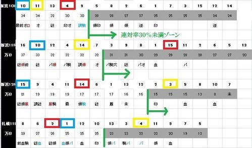 0730競馬プロ能力表の結果
