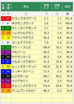 トレンドアナライザー1215有馬記念の指数値