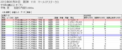0609阪神11rスピードブレイン
