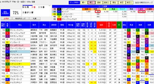 0830小倉12Rオッズ分析ソフトMONSTER7朝二