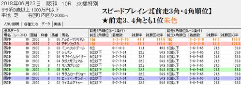 スピードブレイン2【前走3角4角順位】0623阪神芝2000