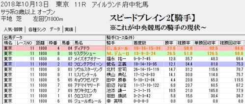 スピードブレイン2【騎手】東京芝1800