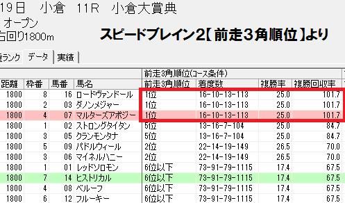 スピードブレイン2【前走3角コース順位】小倉芝1800m