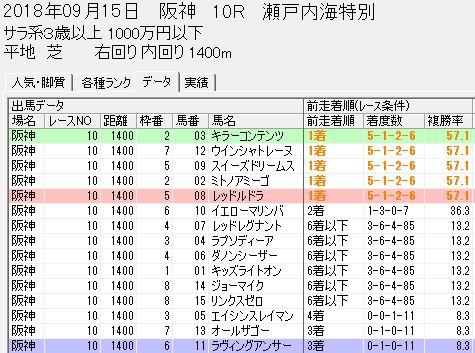 スピードブレイン2朱色【前走着順】0915阪神10R