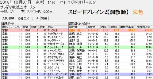 スピードブレイン2【厩舎】京都芝1200