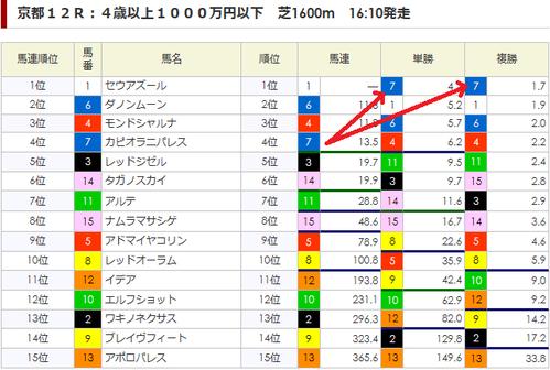 0426京都12R朝一オッズ分析画面