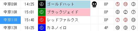 ジャッジメント推奨穴馬3025中京9〜12R