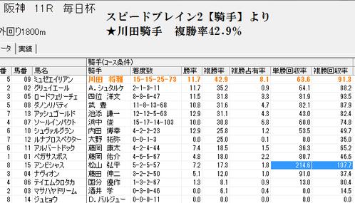 スピードブレイン2騎手0328阪神11R芝1800m