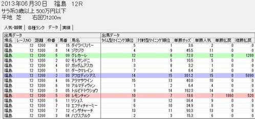 0630福島12r特典方法
