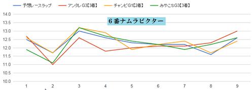 チャンピオンズCナムラビクターのラップ適正グラフ