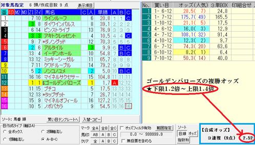 0621ユニコーンS3連複合成オッズ(午前10時)