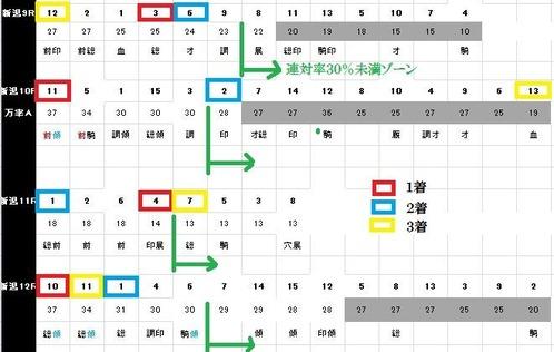 0819新潟プロ能力表の結果