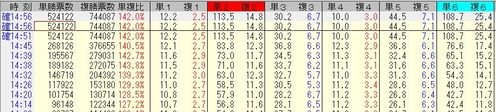 210516中京10R単勝時系列オッズ