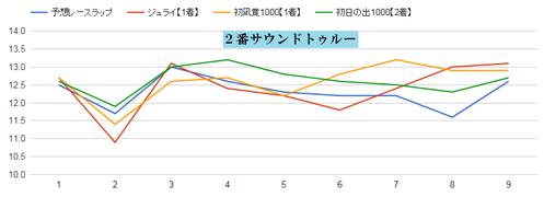 チャンピオンズC2015サウンドトゥルーのラップ適正グラフ