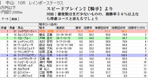 スピードブレイン2【騎手】0918中山10R芝2000
