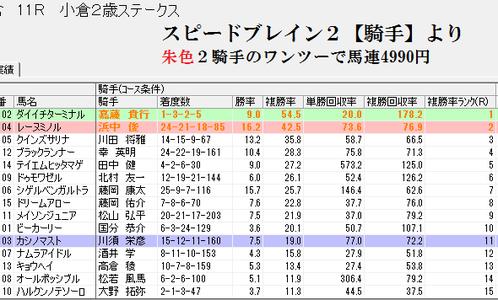 スピードブレイン2【騎手】0904小倉2歳S