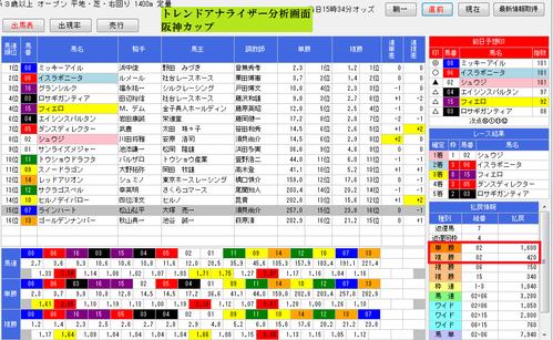 トレンドアナライザー1224阪神カップ画面