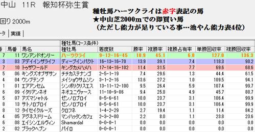 0309弥生賞のスピードブレイン2血統分析