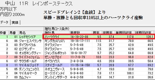 スピードブレイン2【血統ハーツクライ】0919中山11R分析画面