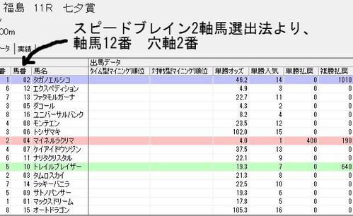 七夕賞スピードブレイン2軸馬選出法より