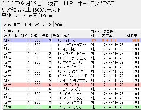 スピードブレイン2【異常傾向】0916阪神11Rダート1800