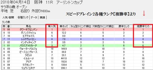 スピードブレイン2各種ランク【複勝率】アーリントンC
