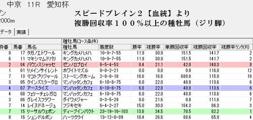 スピードブレイン2【血統】0116愛知杯