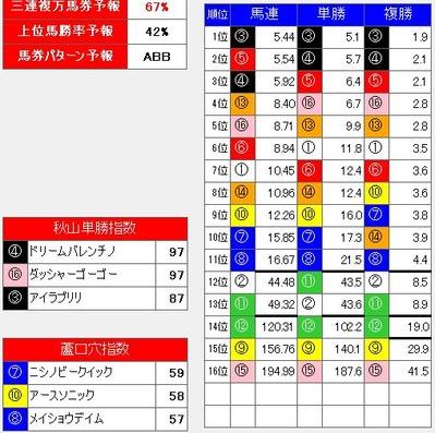 0127京都11Rプレミアムモンスター分析画面