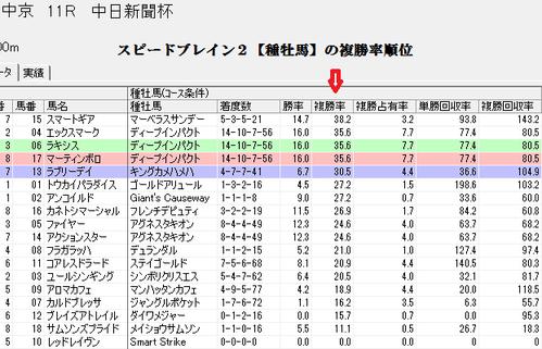 0315中日新聞杯スピードブレイン2【種牡馬】