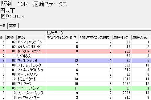 0623阪神10rsb解析