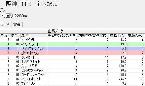 0623宝塚記念-総合判定と単勝人気との相性2