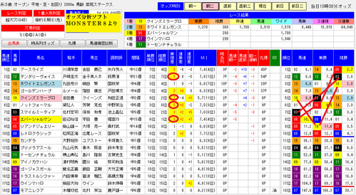 オッズ分析ソフトMONSTER8の0912紫苑S朝二オッズ分析画面