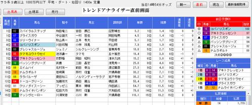 トレンドアナライザー1223阪神10R直前画面