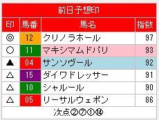 トレンドアナライザー0114愛知杯前日指数