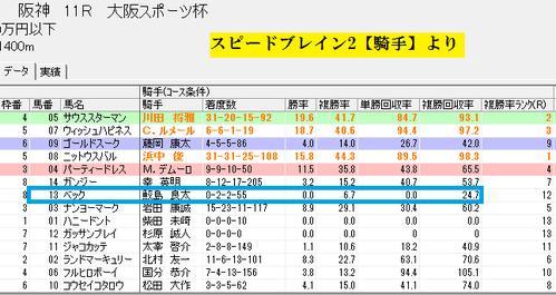 スピードブレイン2【騎手】0924阪神11RD1400