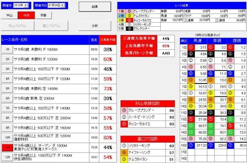 0120中京11rプレモン