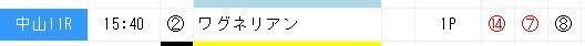 ジャッジメント0415皐月賞