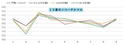 チャンピオンズC2015ホッコータルマエのラップグラフ