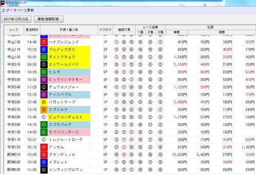 ジャッジメント1210中山10〜12R画面