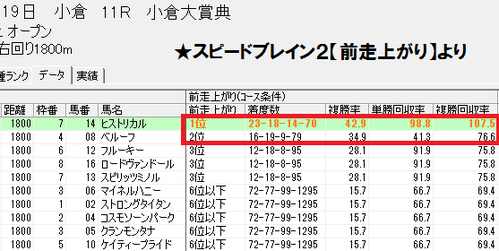 スピードブレイン2【前走上がり】小倉芝1800m