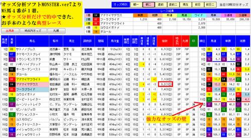 オッズ分析ソフトMONSTER0118日経新春杯【朝二】画面