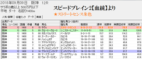 スピードブレイン2【血統】0909阪神ダート1400m
