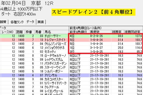 スピードブレイン2【前4角順位1000万条件】京都D1400