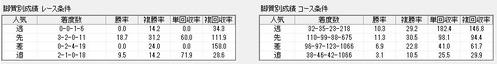 スピードブレイン2【脚質データ】1119東京スポーツ杯2歳S