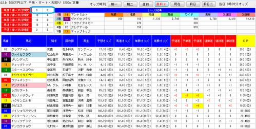 デッドワンシステム2必ず買いレース0705中京12R